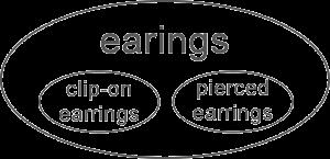 earingsの意味範囲