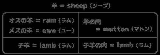 羊の仲間について英単語表